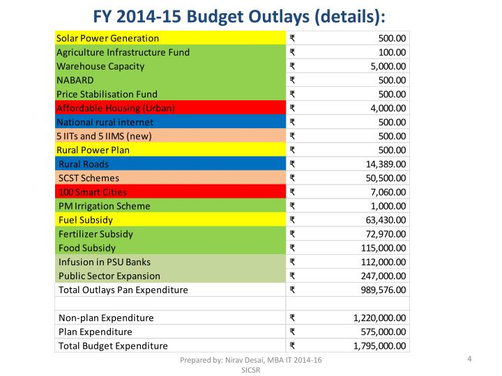FY 2014-15 Budget Outlays (details):