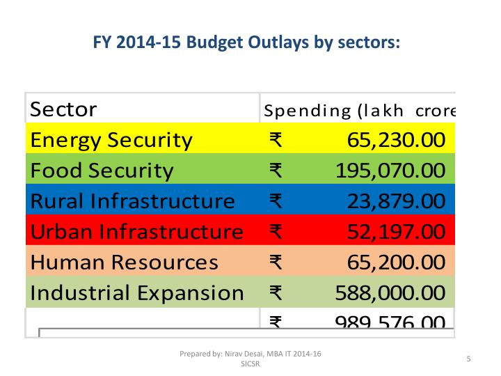 FY 2014-15 Budget Outlays by sectors: