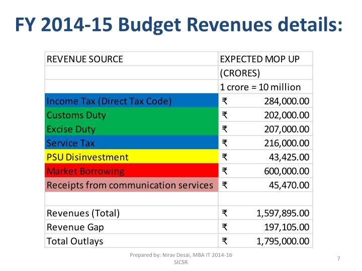 FY 2014-15 Budget Revenues details: