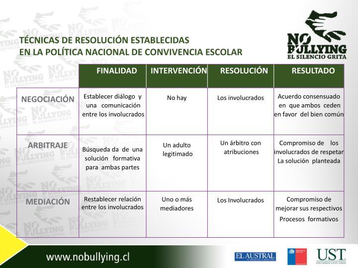 TÉCNICAS DE RESOLUCIÓN ESTABLECIDAS