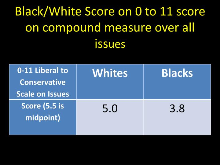 Black/White Score on 0 to 11 score on compound measure over all iss