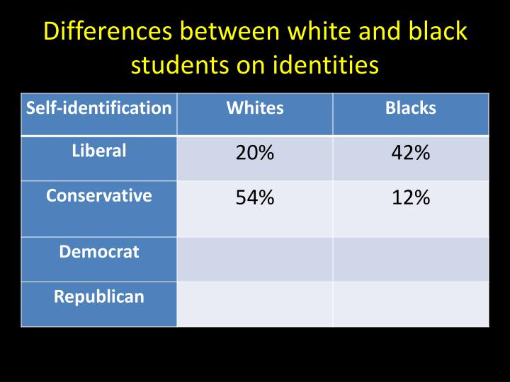 Differences between white and black students on identities