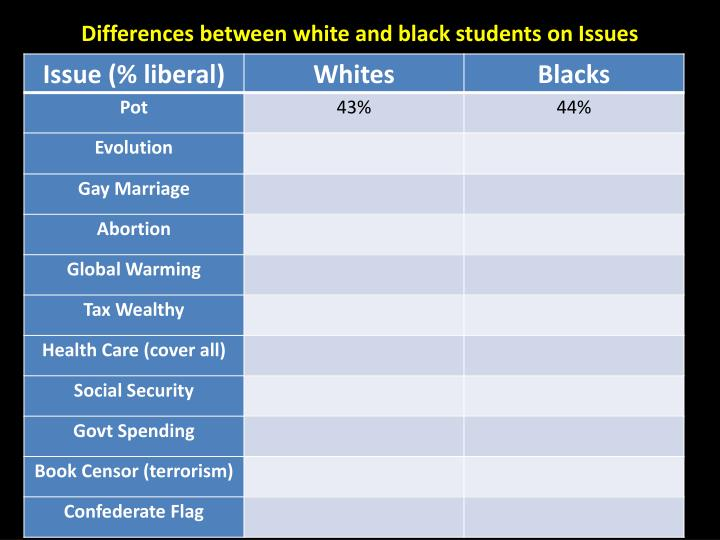 Differences between white and black students on Issues