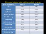 differences between white and black students on issues10