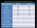 differences between white and black students on issues6