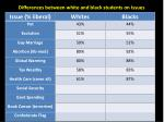 differences between white and black students on issues7
