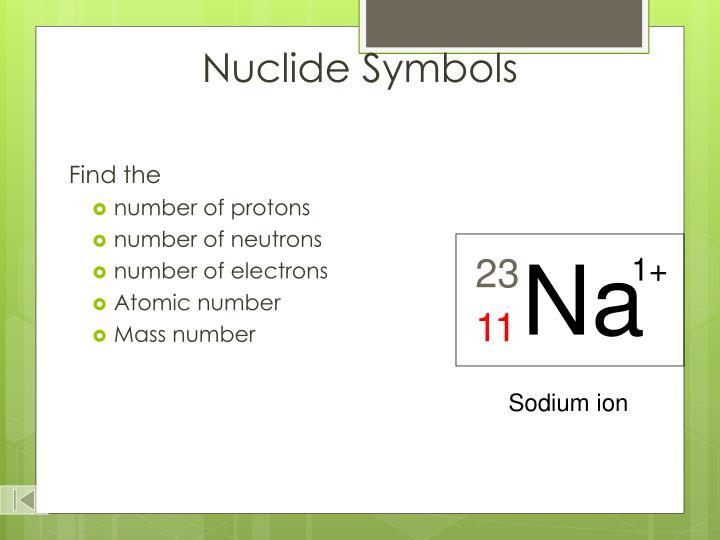Nuclide Symbols
