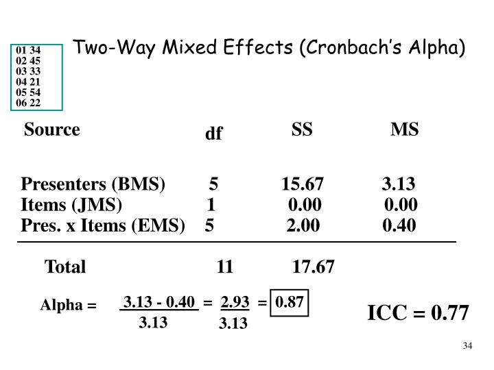 Two-Way Mixed Effects (Cronbach's Alpha)