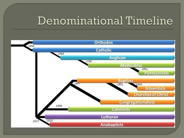 Denominational Timeline