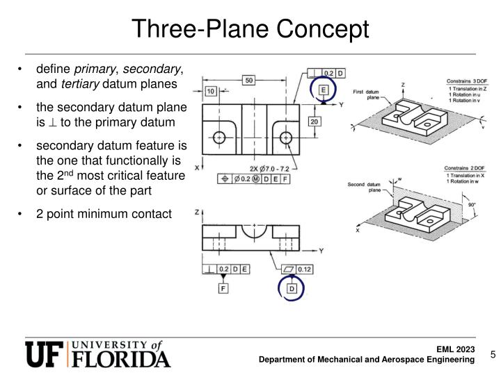 Three-Plane Concept