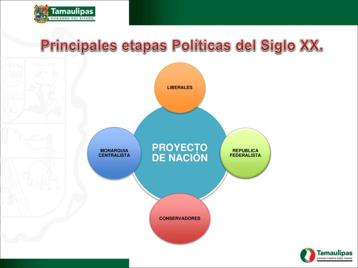 Principales etapas Políticas del Siglo XX