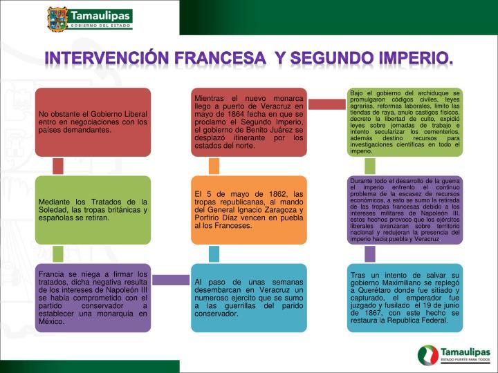 INTERVENCIÓN FRANCESA  Y SEGUNDO IMPERIO.