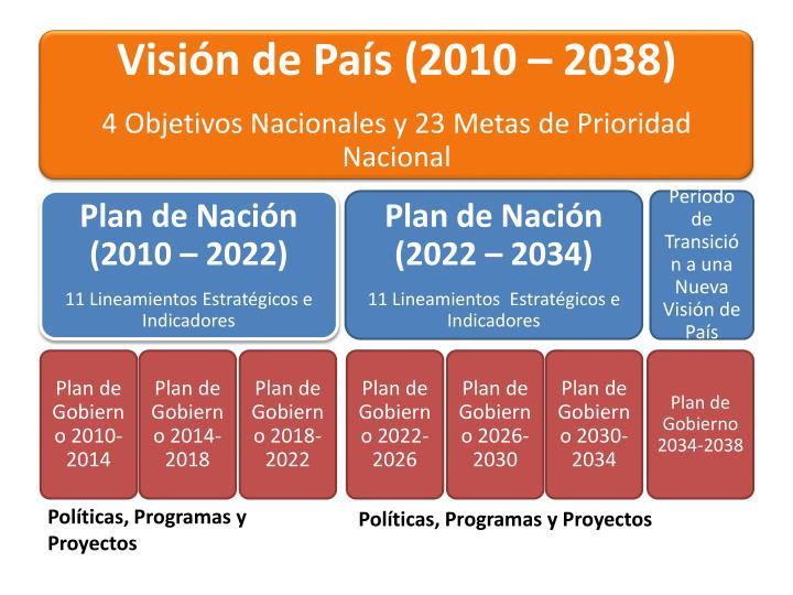Visión de País (2010 – 2038)