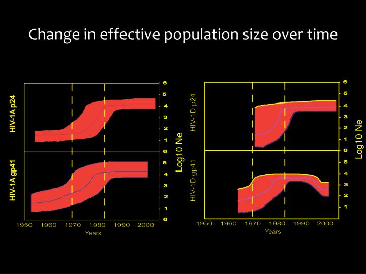 Change in effective population size over time