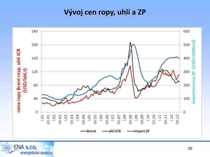 Vývoj cen ropy, uhlí a ZP