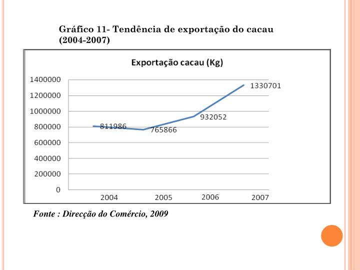 Grfico 11- Tendncia de exportao do cacau (2004-2007)