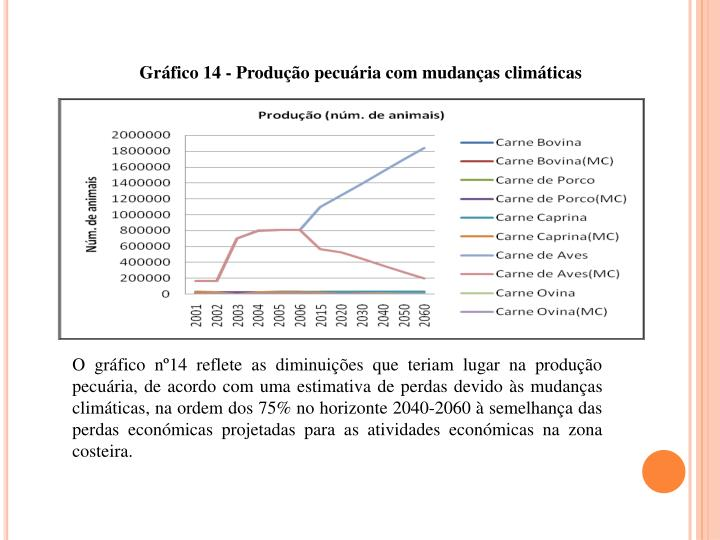Grfico 14 - Produo pecuria com mudanas climticas