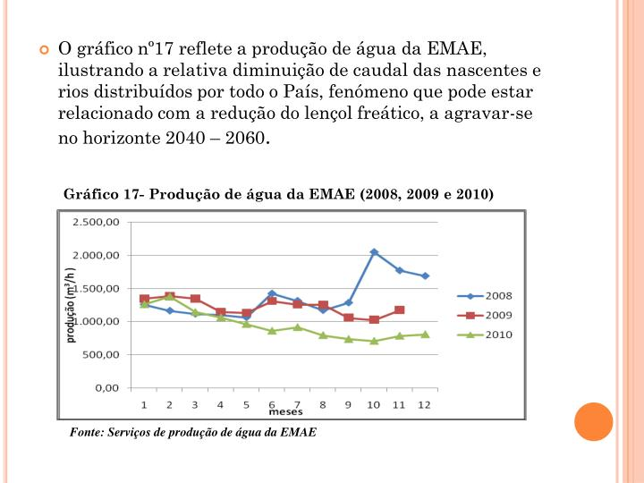 O grfico n17 reflete a produo de gua da EMAE, ilustrando a relativa diminuio de caudal das nascentes e rios distribudos por todo o Pas, fenmeno que pode estar relacionado com a reduo do lenol fretico, a agravar-se no horizonte 2040  2060