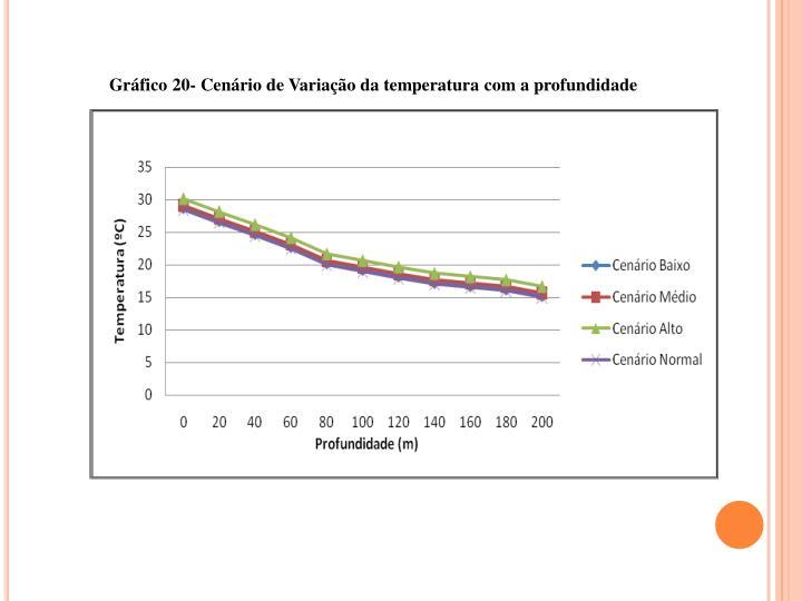 Grfico 20- Cenrio de Variao da temperatura com a profundidade