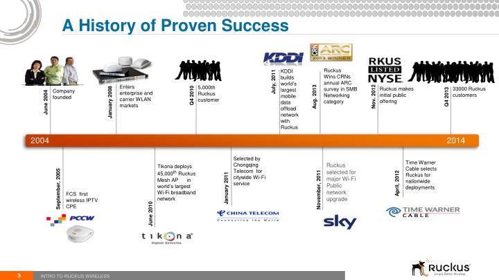 A history of proven success