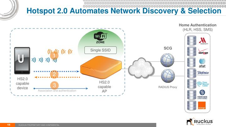 Hotspot 2.0 Automates Network Discovery & Selection