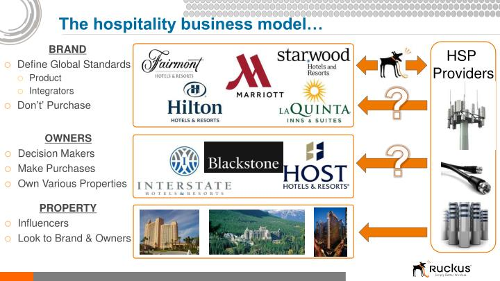 The hospitality business model…