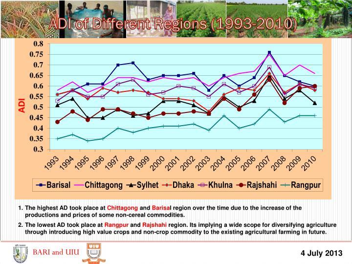 ADI of Different Regions (1993-2010)