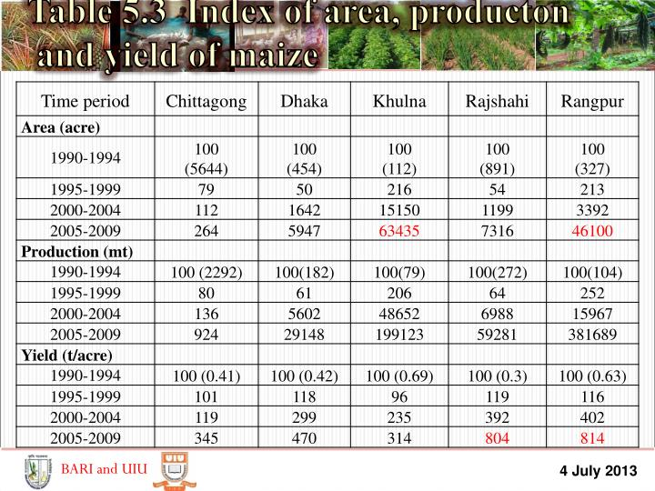 Table 5.3  Index of area,