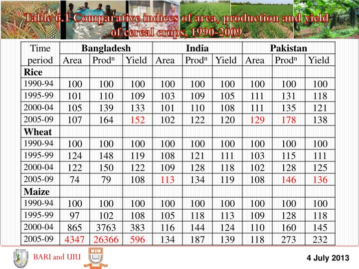 Table 6.1 Comparative indices of area, production and yield
