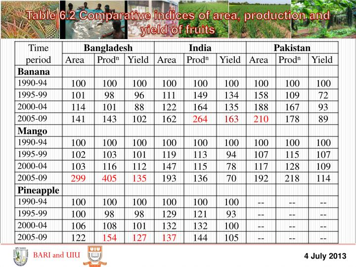 Table 6.2 Comparative indices of area, production and yield of fruits