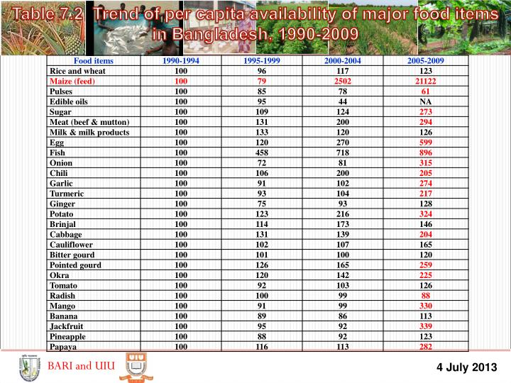 Table 7.2  Trend of per capita availability of major food items in Bangladesh, 1990-2009