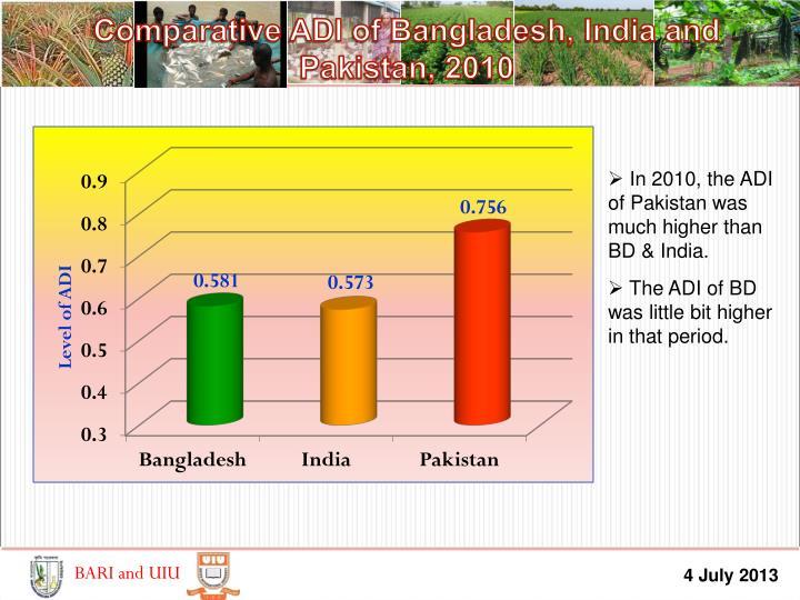 Comparative ADI of Bangladesh, India and Pakistan, 2010
