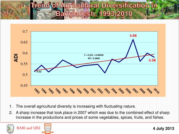 Trend of Agricultural Diversification in Bangladesh, 1993-2010