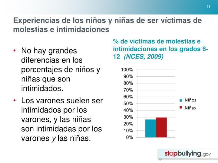 Experiencias de los niños y niñas de ser víctimas de molestias e intimidaciones