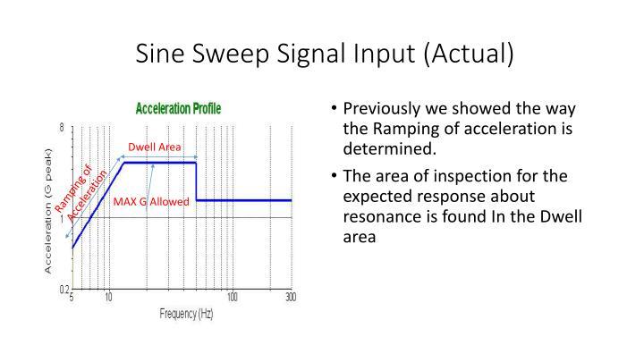 Sine Sweep Signal Input (Actual)