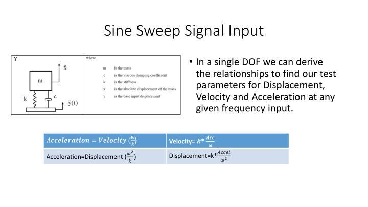 Sine Sweep Signal Input