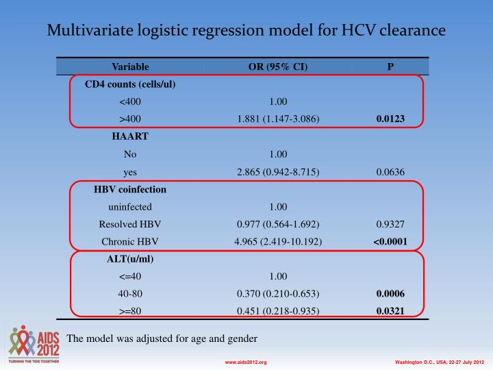 Multivariate logistic regression model for HCV clearance