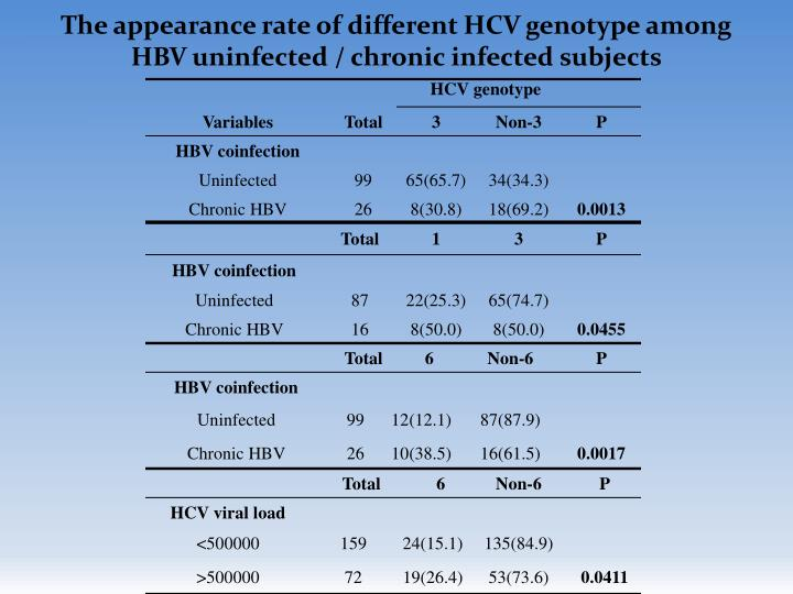 The appearance rate of different HCV genotype among