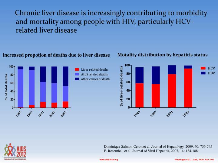 Chronic liver disease is increasingly contributing to morbidity and mortality among people with HIV, particularly HCV-related liver disease