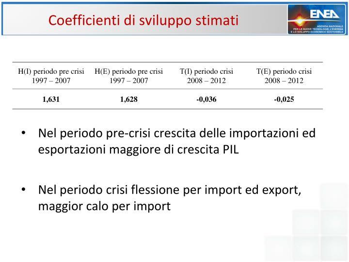 Coefficienti di sviluppo stimati
