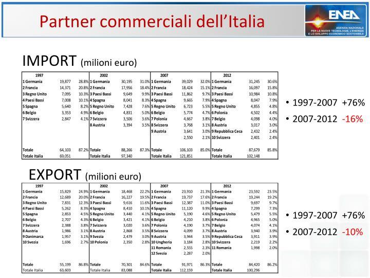 Partner commerciali dell'Italia