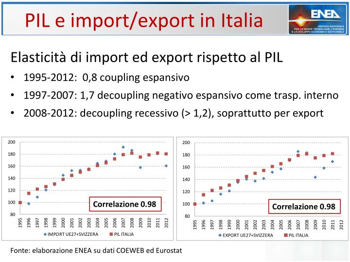 PIL e import/export in Italia