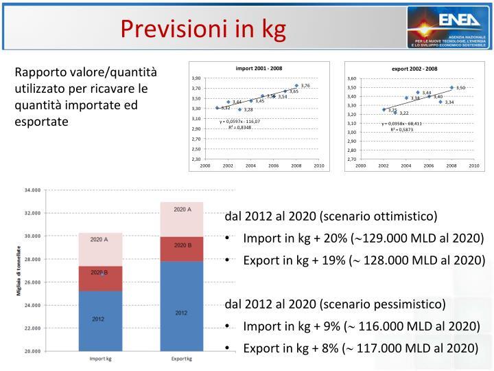 Previsioni in kg