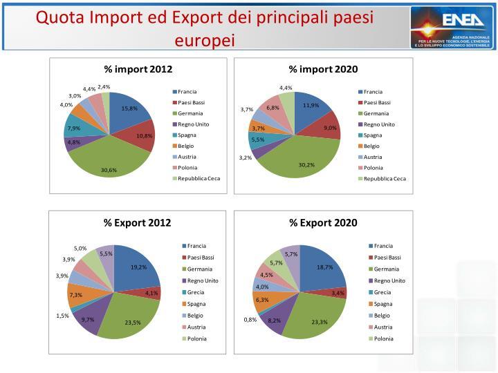 Quota Import ed Export dei principali paesi europei