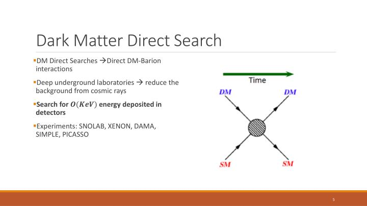 Dark Matter Direct Search