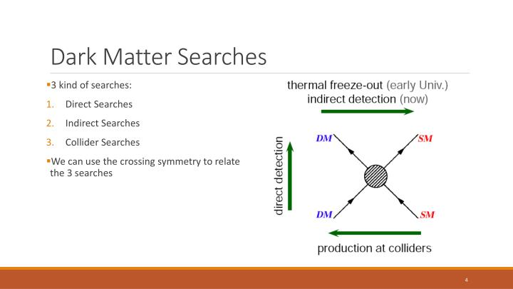 Dark Matter Searches