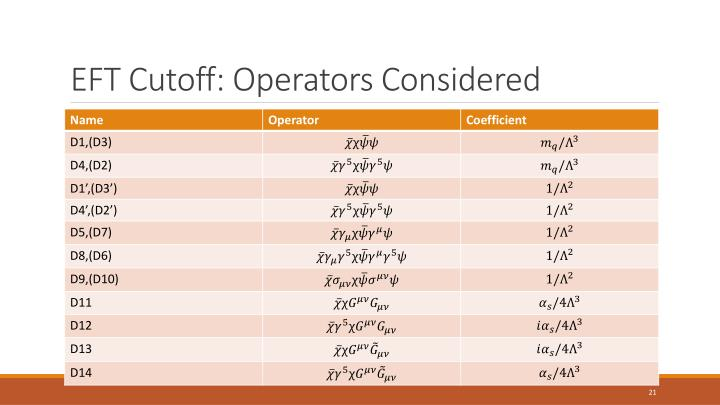 EFT Cutoff: Operators Considered