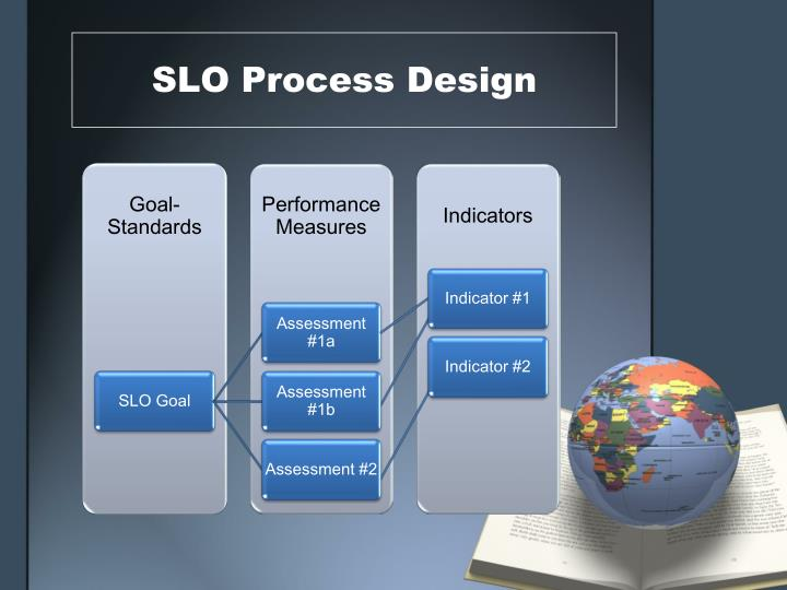 SLO Process Design