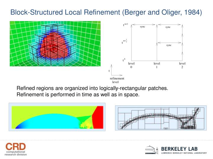 Block-Structured Local Refinement (Berger and Oliger, 1984)