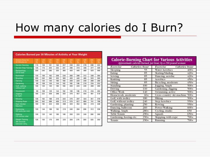 How many calories do I Burn?